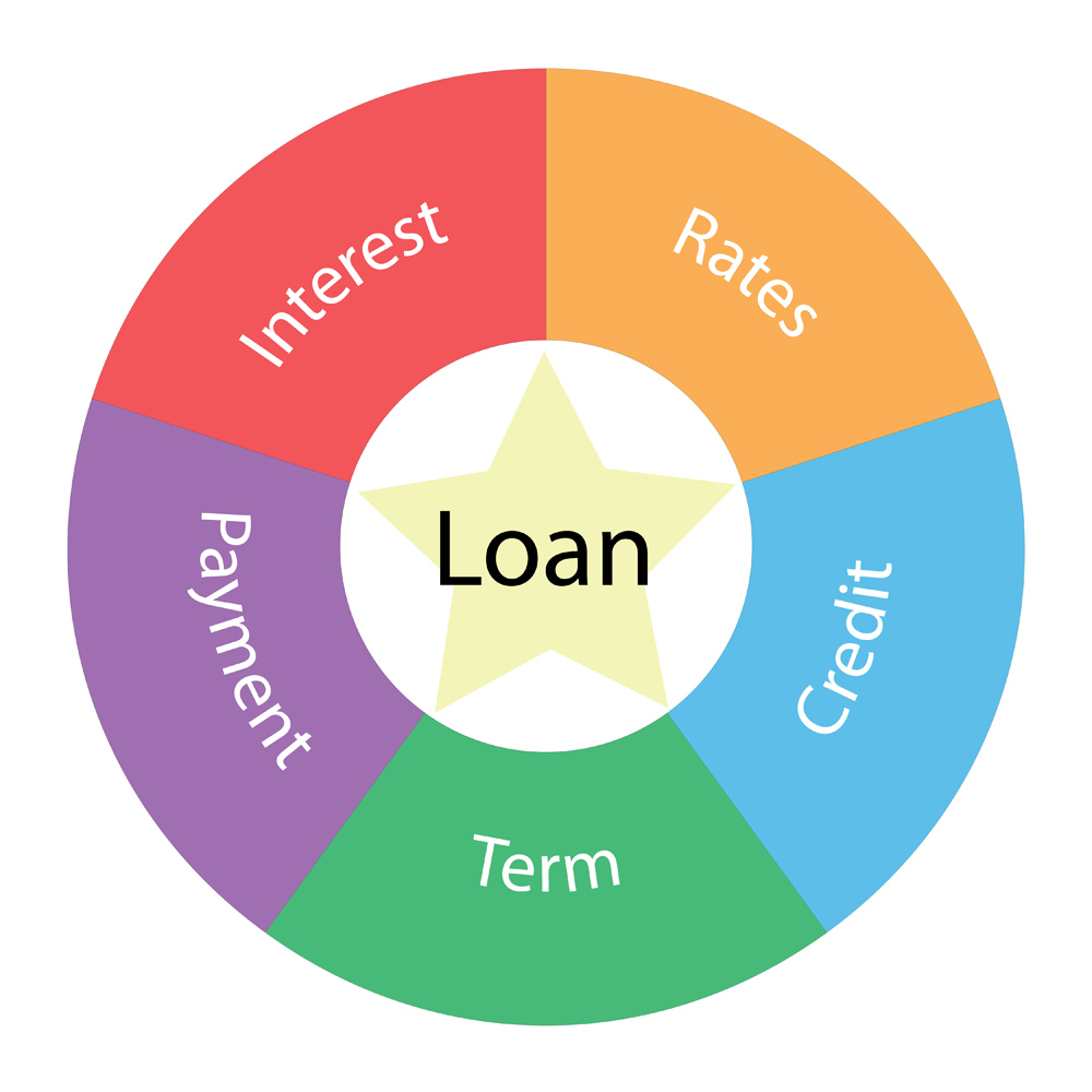 Auto Loan Terms and Definitions
